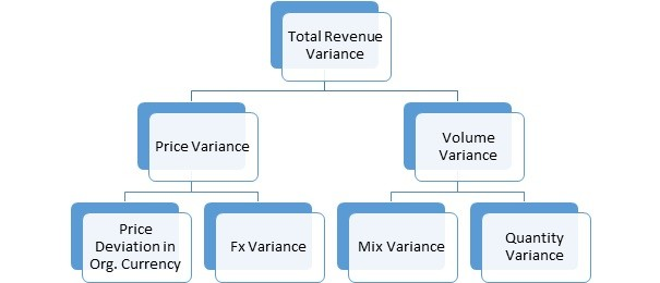 Price Volume Mix analysis in TM1